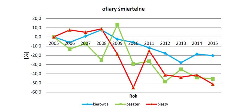 Raport o stanie bezpieczeństwa w woj. Pomorskim w 2015 r.